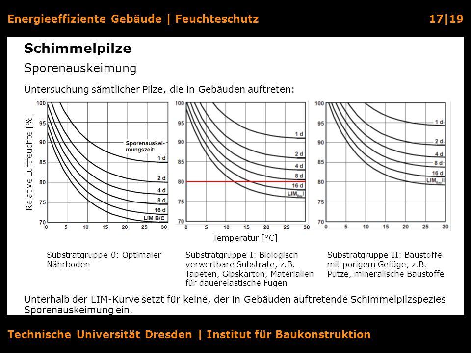 Relative Luftfeuchte [%]
